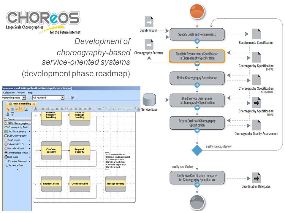 4 Cliquez pour modifier les styles du texte du masque Deuxième niveau Troisième niveau Quatrième niveau Cinquième niveau Development of choreography-based service-oriented systems (development phase roadmap)