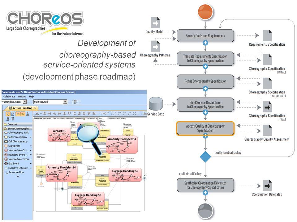 7 Cliquez pour modifier les styles du texte du masque Deuxième niveau Troisième niveau Quatrième niveau Cinquième niveau CD2 CD3 CD1 CD4 CD5 Development of choreography-based service-oriented systems (development phase roadmap)