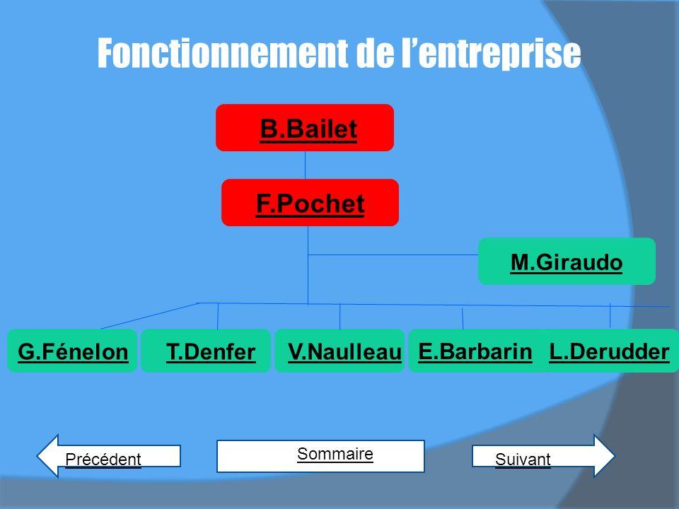 Fonctionnement de lentreprise PrécédentSuivant Sommaire E.BarbarinL.Derudder F.Pochet B.Bailet M.Giraudo G.FénelonT.DenferV.Naulleau