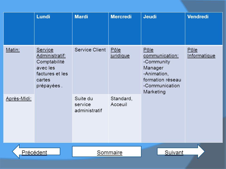 PrécédentSuivant Sommaire LundiMardiMercrediJeudiVendredi Matin:Service Administratif: Comptabilité avec les factures et les cartes prépayées. Service