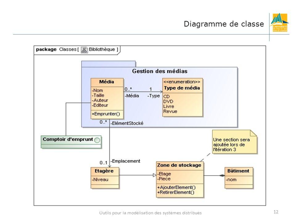 Outils pour la modélisation des systèmes distribués 12 Diagramme de classe