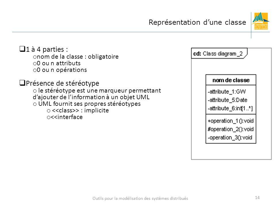 Outils pour la modélisation des systèmes distribués 14 Représentation dune classe 1 à 4 parties : o nom de la classe : obligatoire o 0 ou n attributs