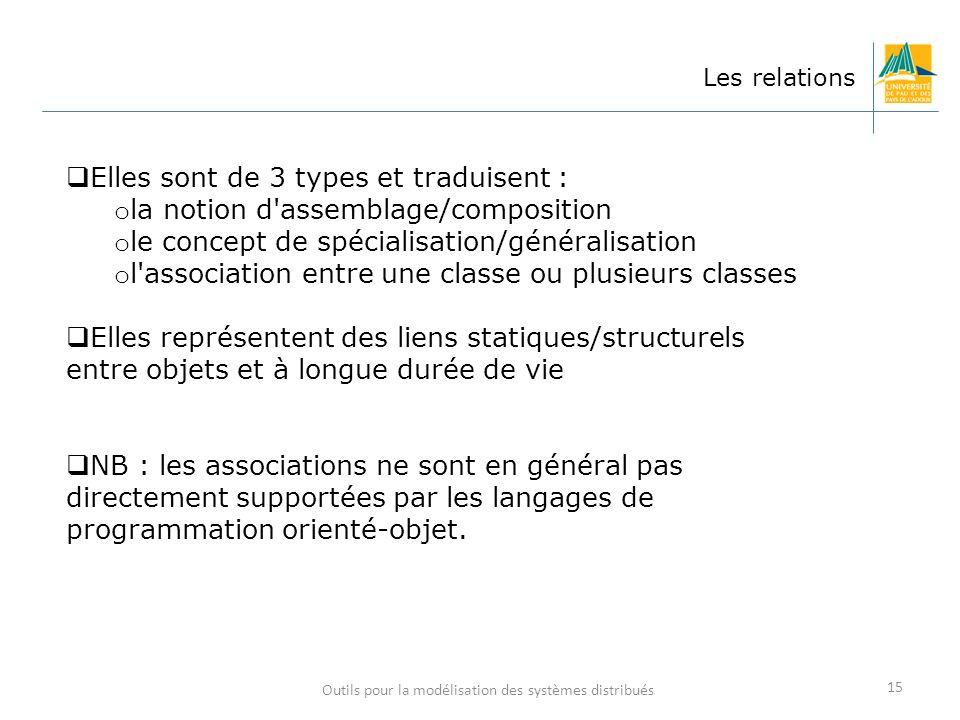 Outils pour la modélisation des systèmes distribués 15 Les relations Elles sont de 3 types et traduisent : o la notion d'assemblage/composition o le c