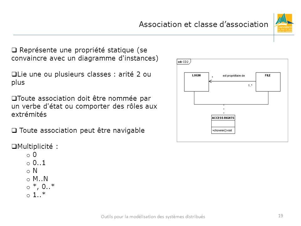 Outils pour la modélisation des systèmes distribués 19 Association et classe dassociation Représente une propriété statique (se convaincre avec un dia