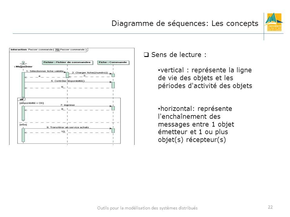 Outils pour la modélisation des systèmes distribués 22 Diagramme de séquences: Les concepts Sens de lecture : vertical : représente la ligne de vie de