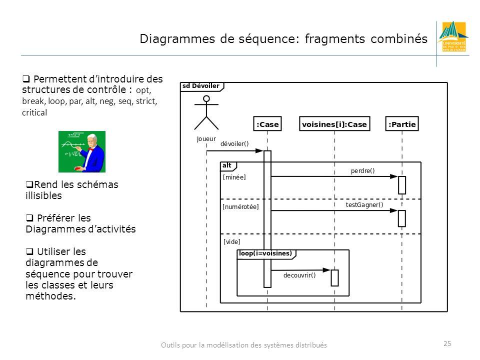 Outils pour la modélisation des systèmes distribués 25 Diagrammes de séquence: fragments combinés Permettent dintroduire des structures de contrôle :