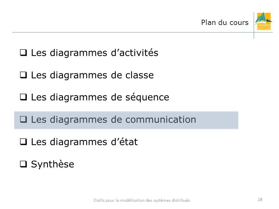 Outils pour la modélisation des systèmes distribués 28 Plan du cours Les diagrammes dactivités Les diagrammes de classe Les diagrammes de séquence Les
