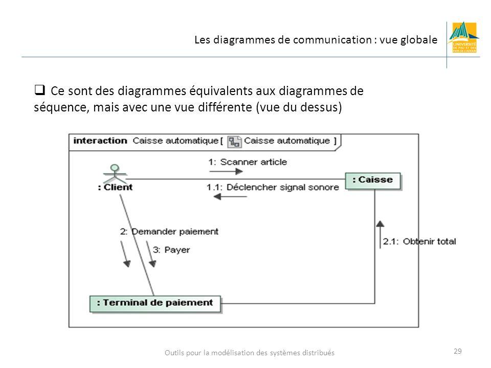Outils pour la modélisation des systèmes distribués 29 Les diagrammes de communication : vue globale Ce sont des diagrammes équivalents aux diagrammes