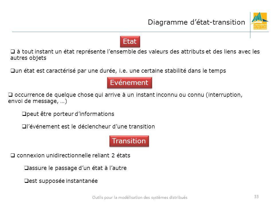 Outils pour la modélisation des systèmes distribués 33 Diagramme détat-transition à tout instant un état représente lensemble des valeurs des attribut