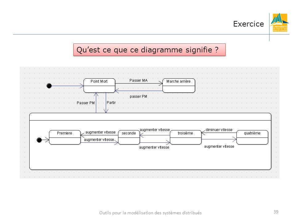 39 Exercice Quest ce que ce diagramme signifie ?
