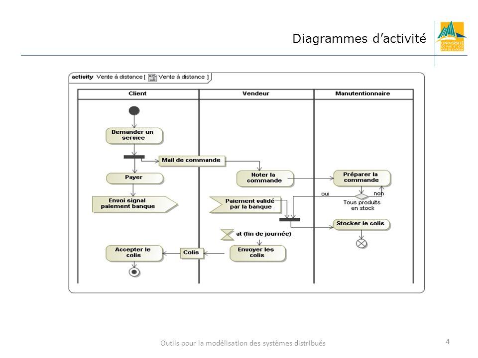Outils pour la modélisation des systèmes distribués 4 Diagrammes dactivité