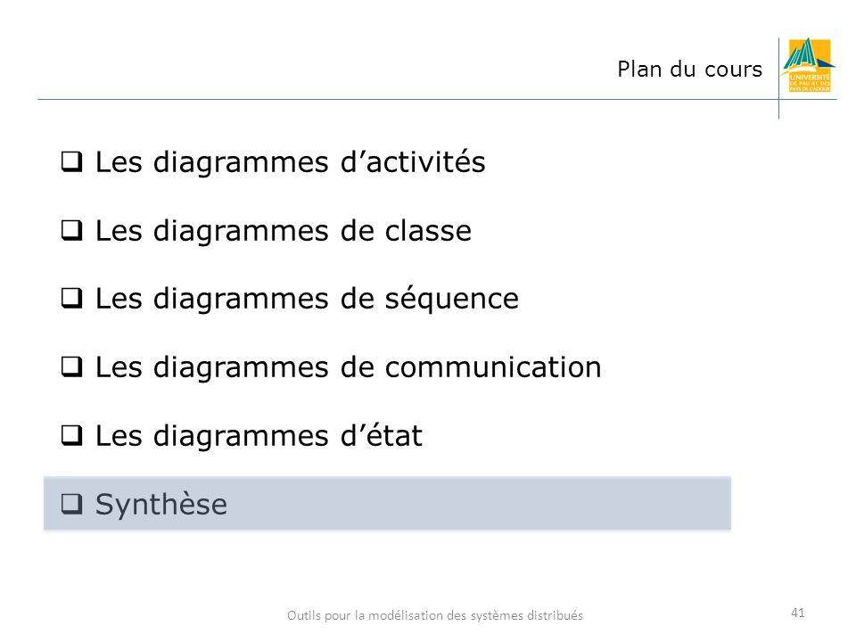 Outils pour la modélisation des systèmes distribués 41 Plan du cours Les diagrammes dactivités Les diagrammes de classe Les diagrammes de séquence Les