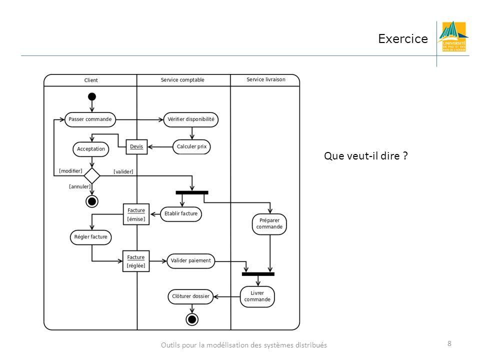 Outils pour la modélisation des systèmes distribués 8 Exercice Que veut-il dire ?