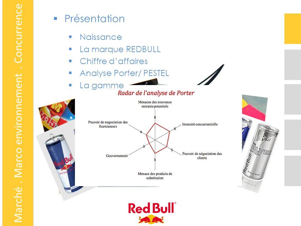 Marché. Marco environnement. Concurrence Présentation Naissance La marque REDBULL Chiffre daffaires Analyse Porter/ PESTEL La gamme