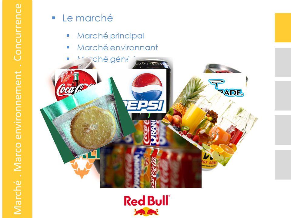 Le marché Marché principal Marché environnant Marché générique Marché. Marco environnement. Concurrence