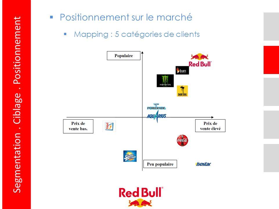 Segmentation. Ciblage. Positionnement Positionnement sur le marché Mapping : 5 catégories de clients