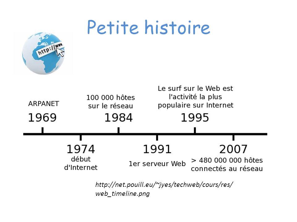Petite histoire http://net.pouill.eu/~jyes/techweb/cours/res/ web_timeline.png