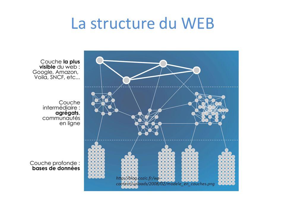 La structure du WEB http://blog.cozic.fr/wp- content/uploads/2008/02/modele_en_couches.png