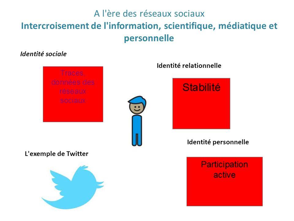 A l ère des réseaux sociaux Intercroisement de l information, scientifique, médiatique et personnelle Identité sociale Identité relationnelle Identité personnelle L exemple de Twitter