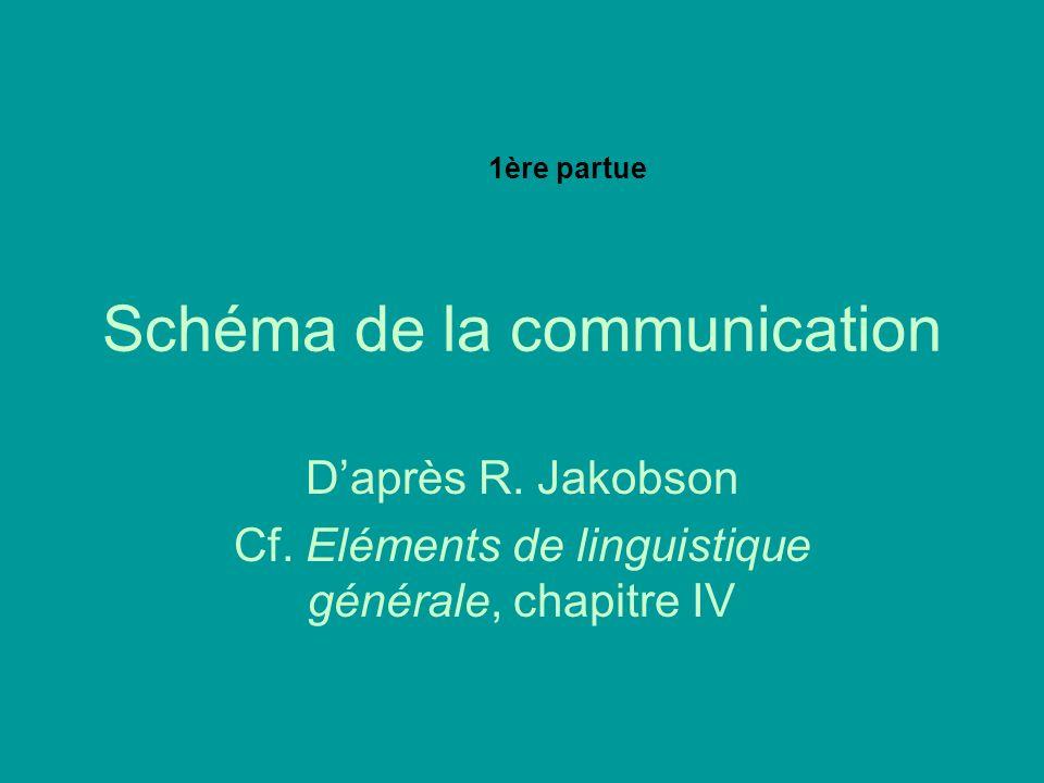 Schéma de la communication Daprès R.Jakobson Cf.