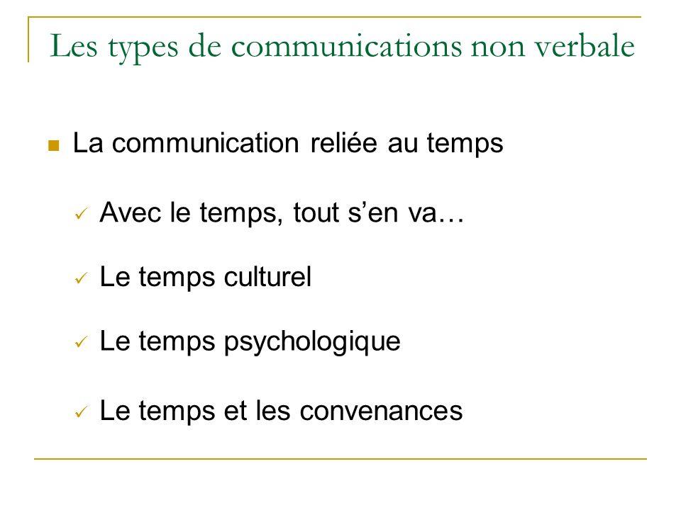 Les types de communications non verbale La communication reliée au temps Avec le temps, tout sen va… Le temps culturel Le temps psychologique Le temps