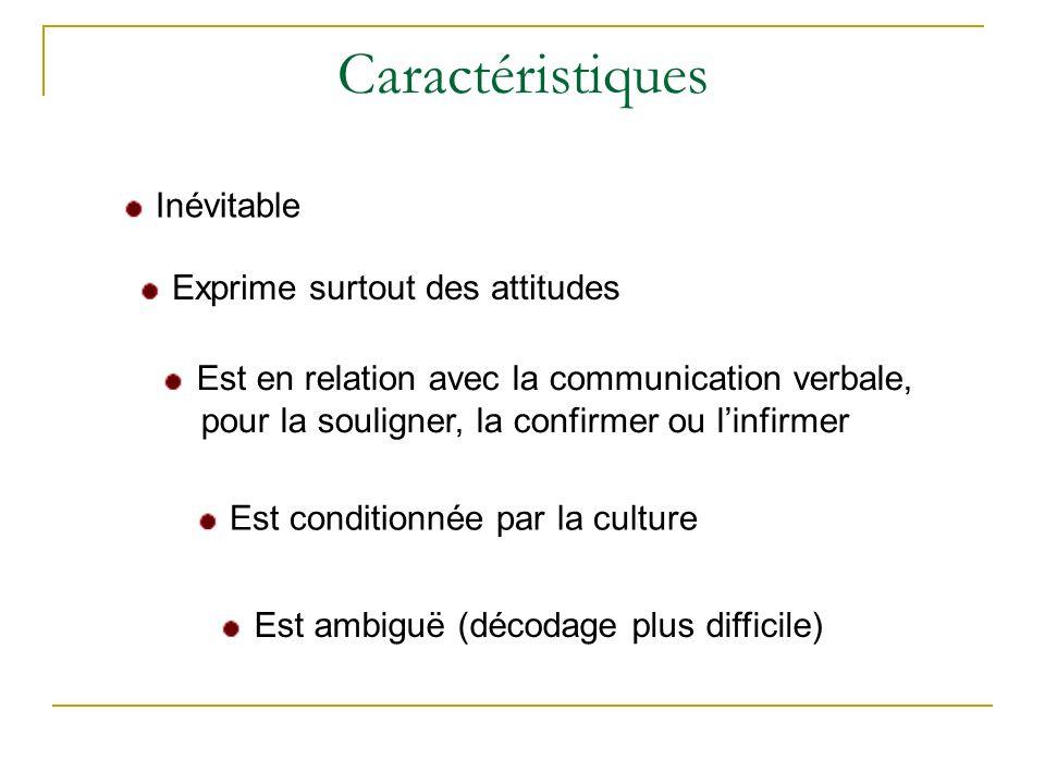 Caractéristiques Inévitable Exprime surtout des attitudes Est en relation avec la communication verbale, pour la souligner, la confirmer ou linfirmer