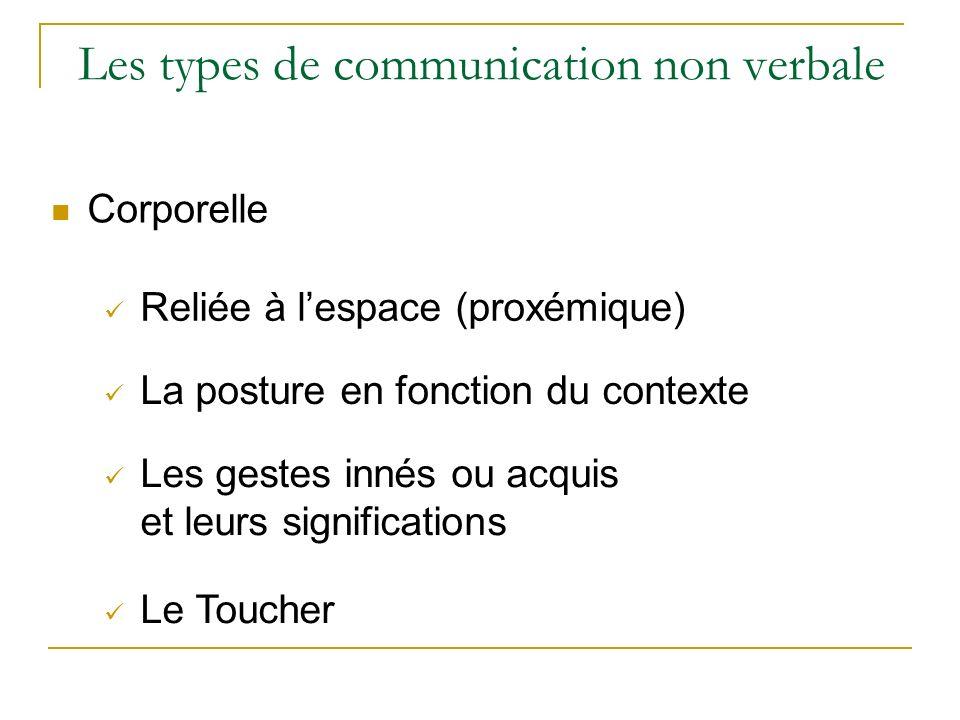 Les types de communication non verbale Corporelle Reliée à lespace (proxémique) La posture en fonction du contexte Les gestes innés ou acquis et leurs
