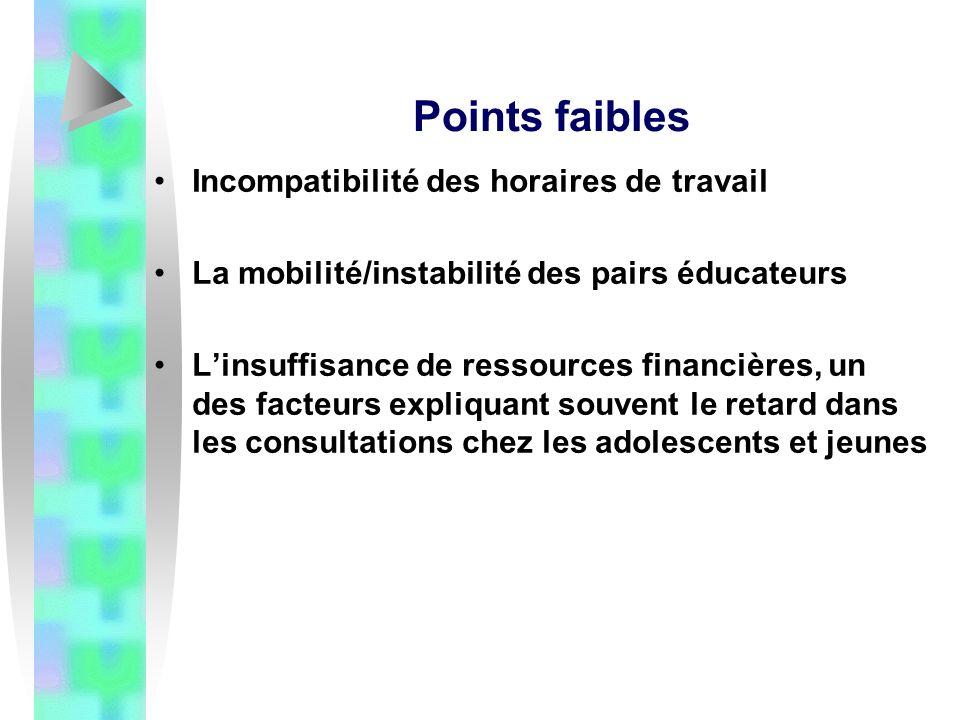 Points faibles Incompatibilité des horaires de travail La mobilité/instabilité des pairs éducateurs Linsuffisance de ressources financières, un des facteurs expliquant souvent le retard dans les consultations chez les adolescents et jeunes