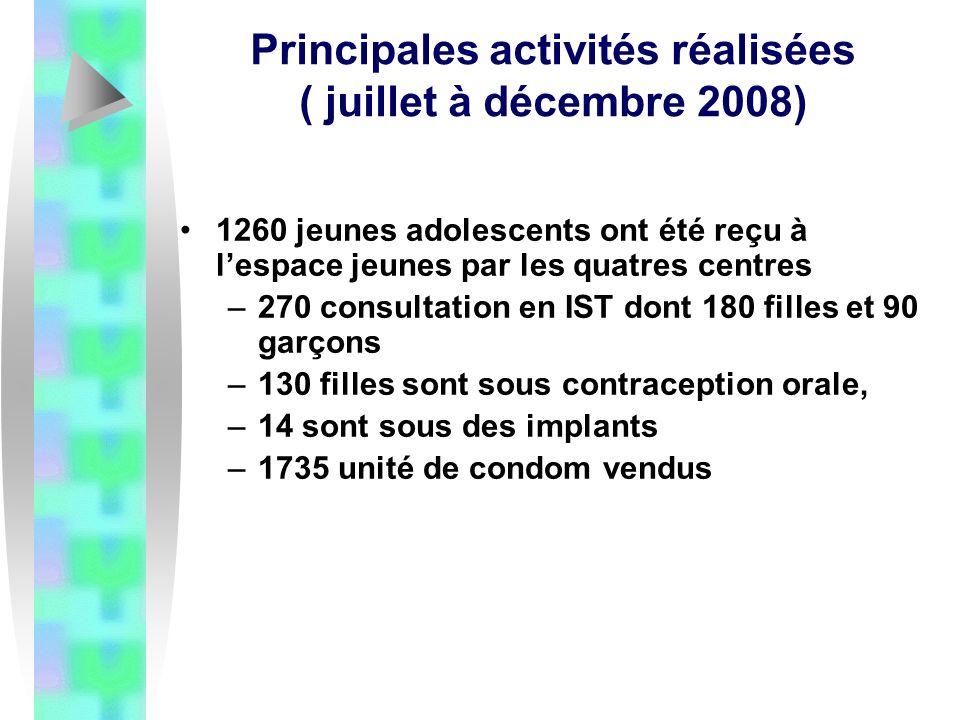 Principales activités réalisées ( juillet à décembre 2008) 1260 jeunes adolescents ont été reçu à lespace jeunes par les quatres centres –270 consultation en IST dont 180 filles et 90 garçons –130 filles sont sous contraception orale, –14 sont sous des implants –1735 unité de condom vendus