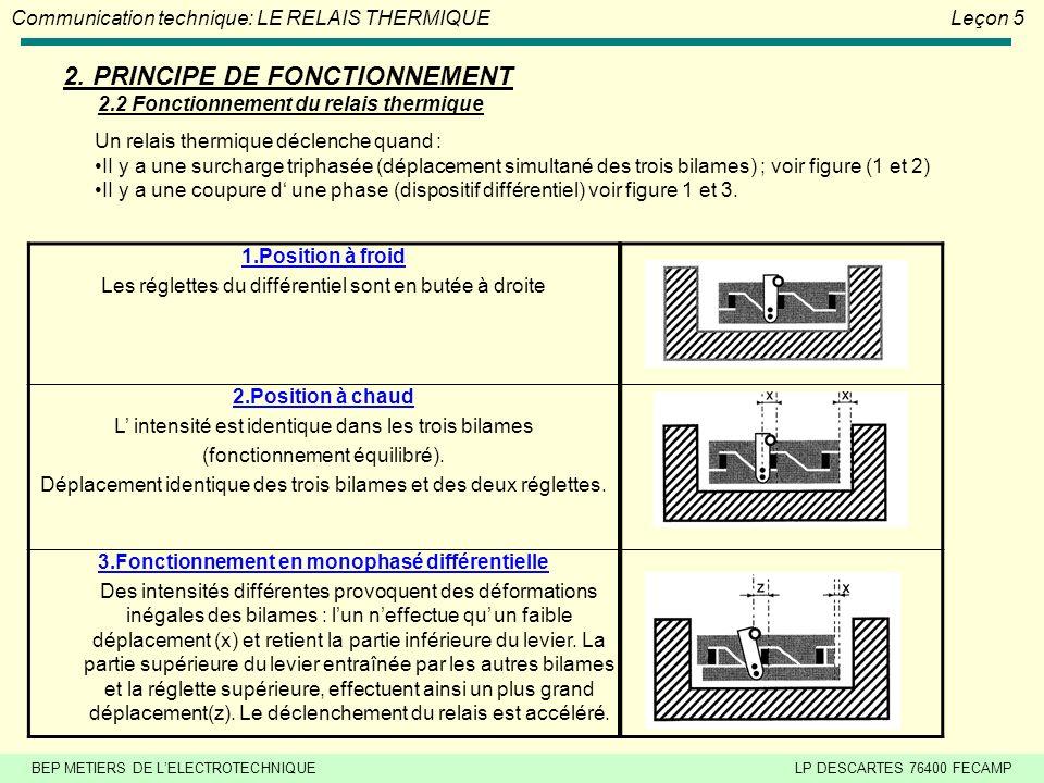 BEP METIERS DE LELECTROTECHNIQUELP DESCARTES 76400 FECAMP Communication technique: LE RELAIS THERMIQUELeçon 5 2. PRINCIPE DE FONCTIONNEMENT 2.1 Foncti