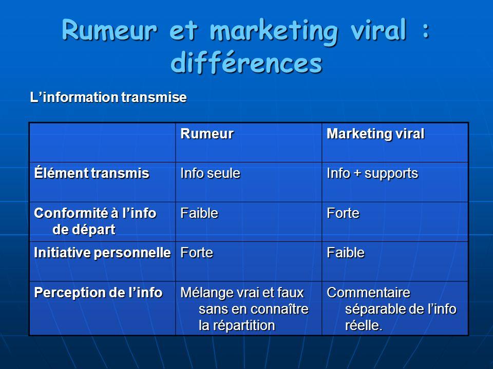 Rumeur et marketing viral : différences Linformation transmise Rumeur Marketing viral Élément transmis Info seule Info + supports Conformité à linfo d