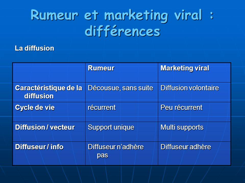 Rumeur et marketing viral : différences La diffusion Rumeur Marketing viral Caractéristique de la diffusion Décousue, sans suite Diffusion volontaire