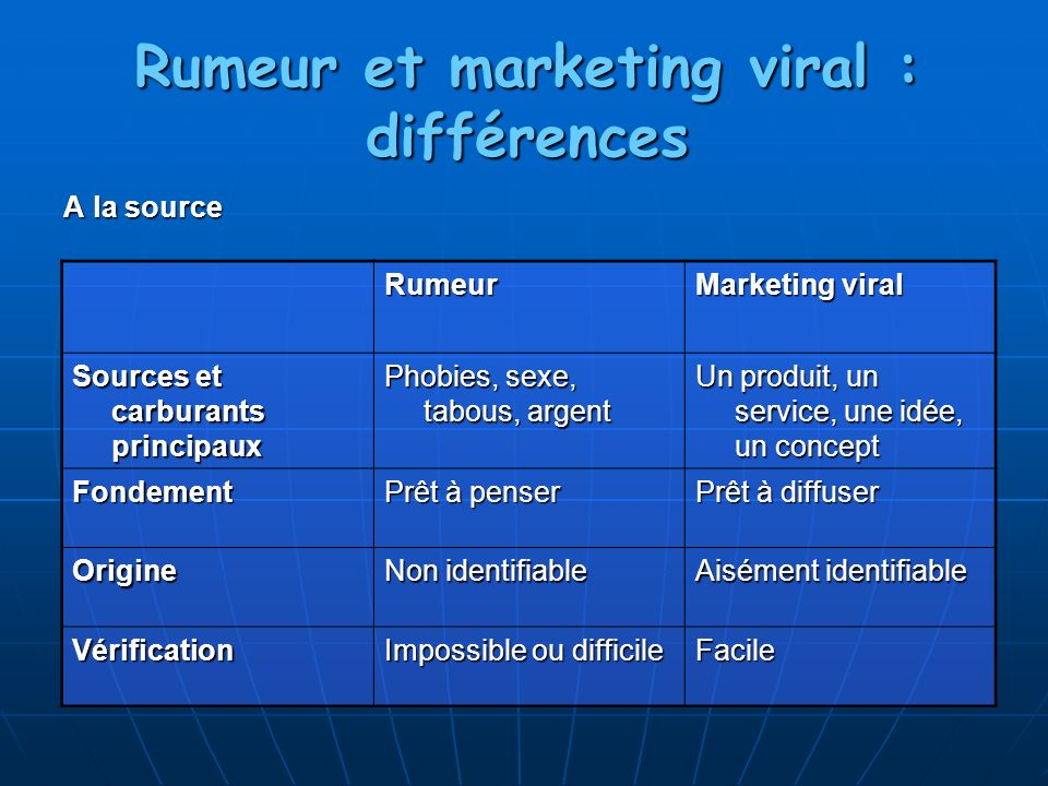 Rumeur et marketing viral : différences A la source Rumeur Marketing viral Sources et carburants principaux Phobies, sexe, tabous, argent Un produit, un service, une idée, un concept Fondement Prêt à penser Prêt à diffuser Origine Non identifiable Aisément identifiable Vérification Impossible ou difficile Facile