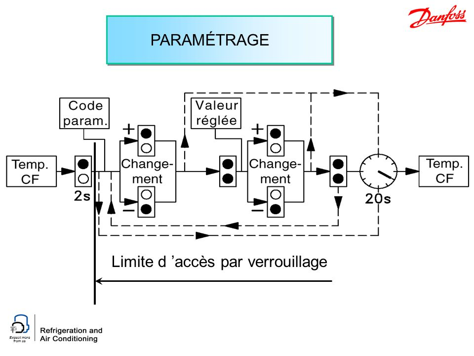 Expect more from us PARAMÉTRAGE Limite d accès par verrouillage