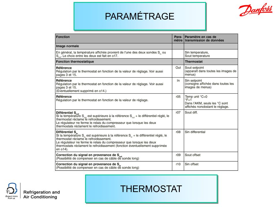 Expect more from us THERMOSTAT PARAMÉTRAGE