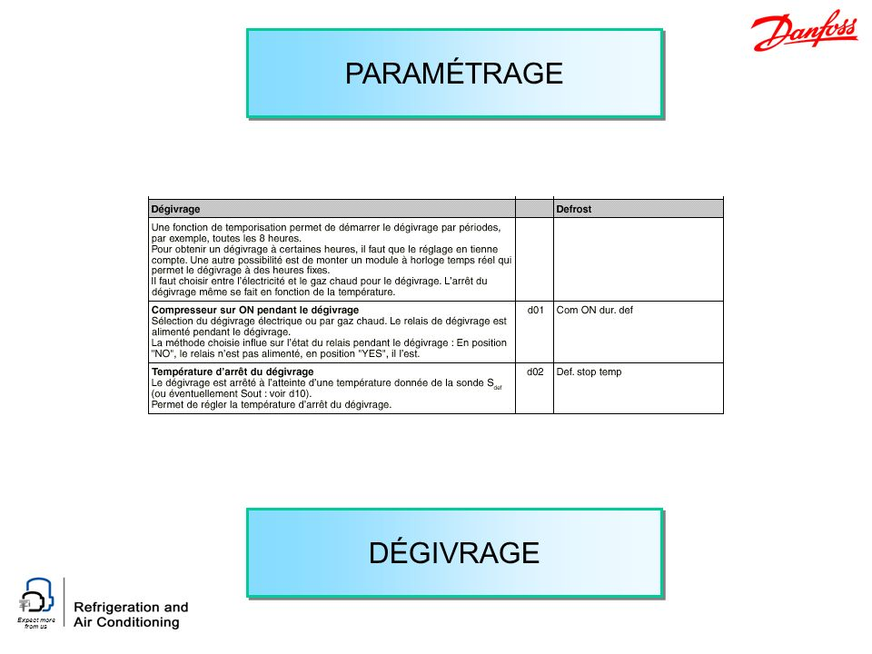 Expect more from us PARAMÉTRAGE DÉGIVRAGE