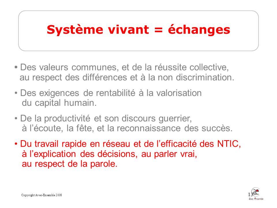 Copyright Avec-Ensemble 2008 13 Système vivant = échanges Des valeurs communes, et de la réussite collective, au respect des différences et à la non discrimination.