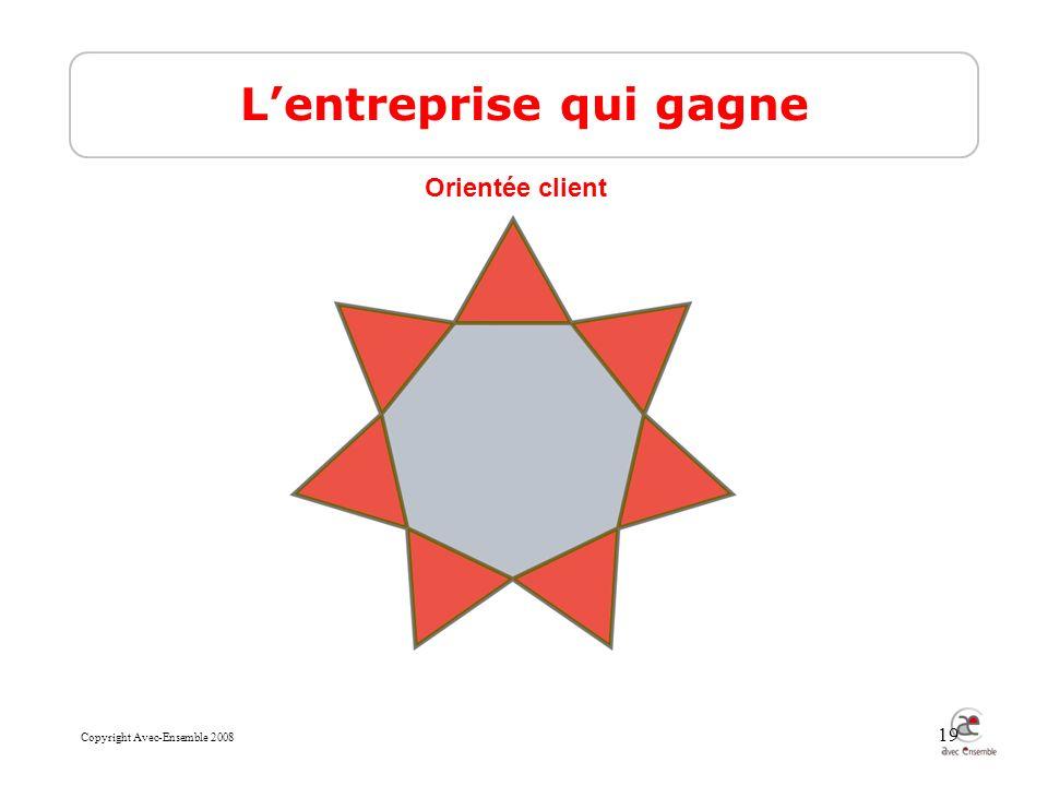 Copyright Avec-Ensemble 2008 19 Lentreprise qui gagne Orientée client