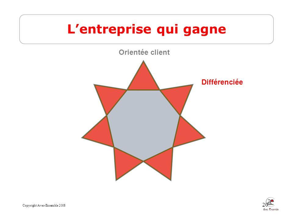 Copyright Avec-Ensemble 2008 20 Lentreprise qui gagne Différenciée Orientée client