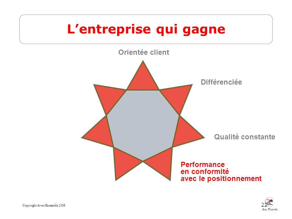 Copyright Avec-Ensemble 2008 22 Lentreprise qui gagne Qualité constante Différenciée Performance en conformité avec le positionnement Orientée client
