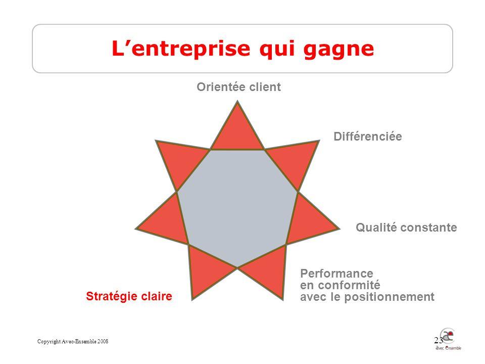 Copyright Avec-Ensemble 2008 23 Lentreprise qui gagne Qualité constante Différenciée Performance en conformité avec le positionnement Stratégie claire Orientée client