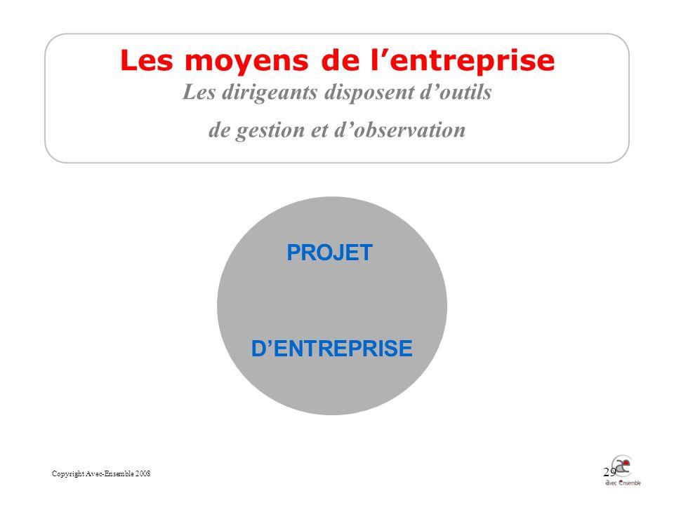 Copyright Avec-Ensemble 2008 29 Les moyens de lentreprise Les dirigeants disposent doutils de gestion et dobservation PROJET DENTREPRISE