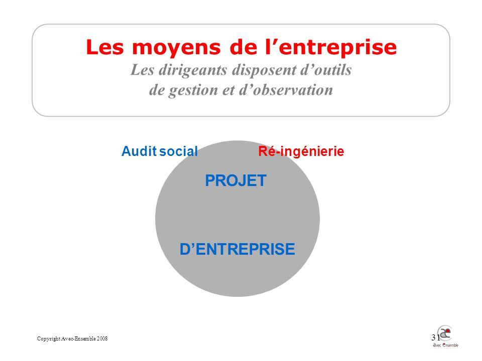 Copyright Avec-Ensemble 2008 31 Les moyens de lentreprise Les dirigeants disposent doutils de gestion et dobservation Audit socialRé-ingénierie PROJET DENTREPRISE