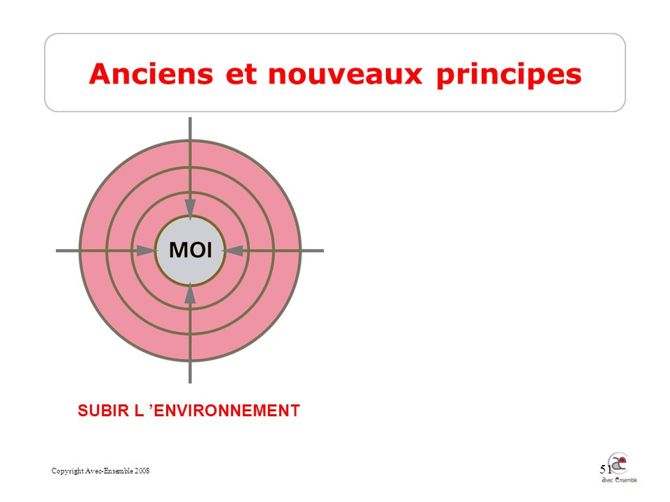 Copyright Avec-Ensemble 2008 51 Anciens et nouveaux principes SUBIR L ENVIRONNEMENT