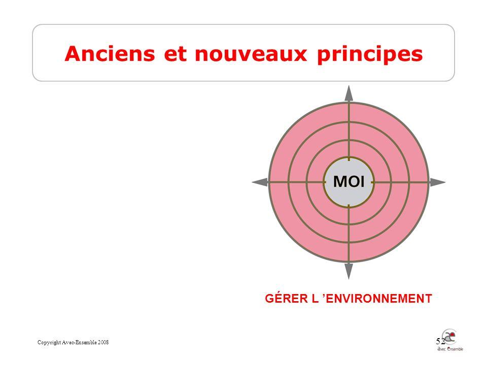 Copyright Avec-Ensemble 2008 52 Anciens et nouveaux principes GÉRER L ENVIRONNEMENT