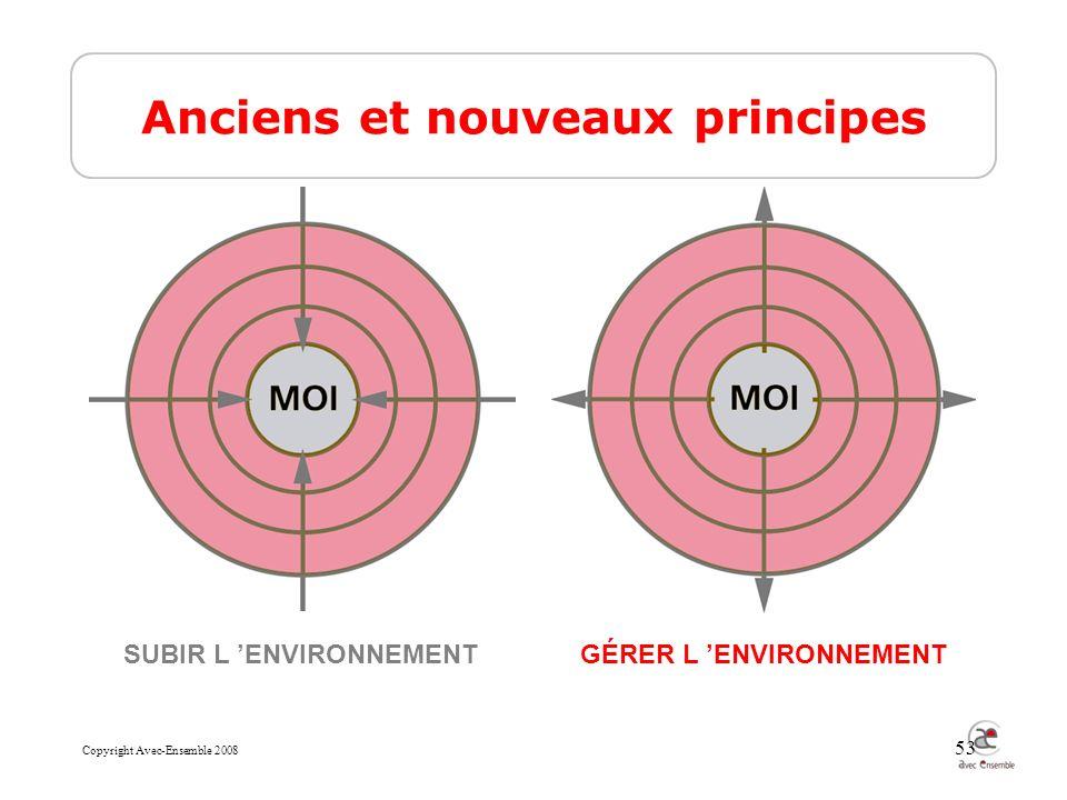 Copyright Avec-Ensemble 2008 53 Anciens et nouveaux principes SUBIR L ENVIRONNEMENTGÉRER L ENVIRONNEMENT