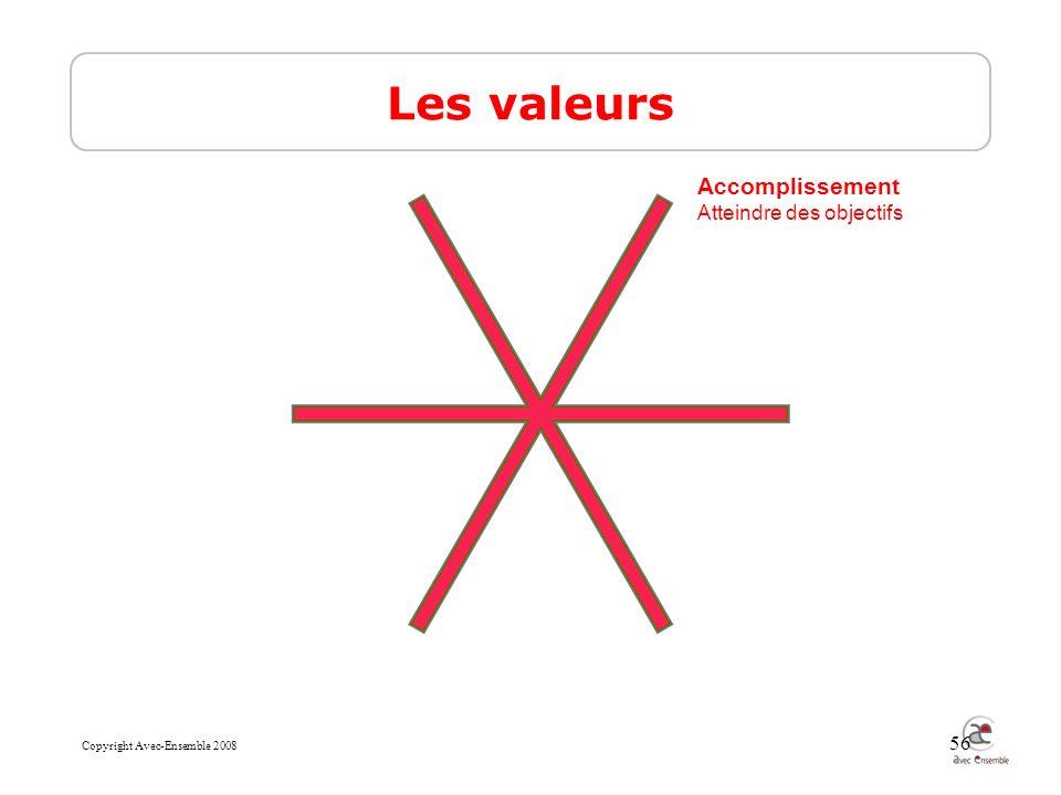 Copyright Avec-Ensemble 2008 56 Les valeurs Accomplissement Atteindre des objectifs