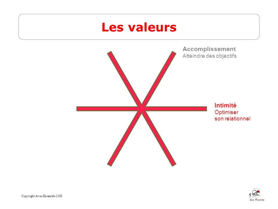 Copyright Avec-Ensemble 2008 57 Les valeurs Intimité Optimiser son relationnel Accomplissement Atteindre des objectifs