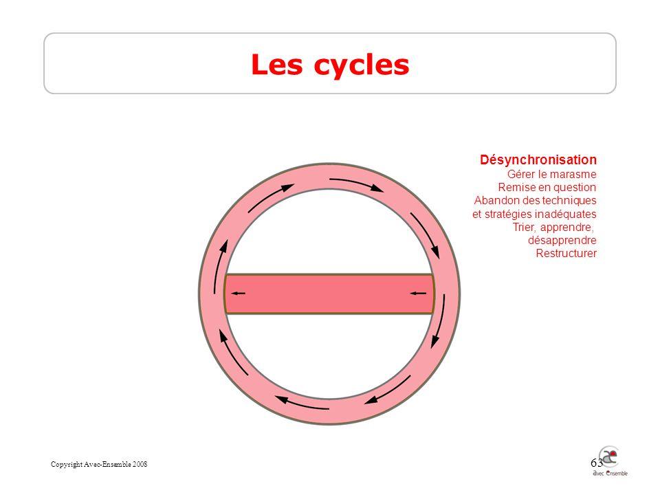 Copyright Avec-Ensemble 2008 63 Les cycles Désynchronisation Gérer le marasme Remise en question Abandon des techniques et stratégies inadéquates Trier, apprendre, désapprendre Restructurer