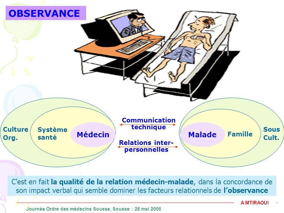 MédecinMalade Communication technique Relations inter- personnelles Système santé Culture Org. Famille Sous Cult. Charney, 1972 A MTIRAOUI Journée Ord